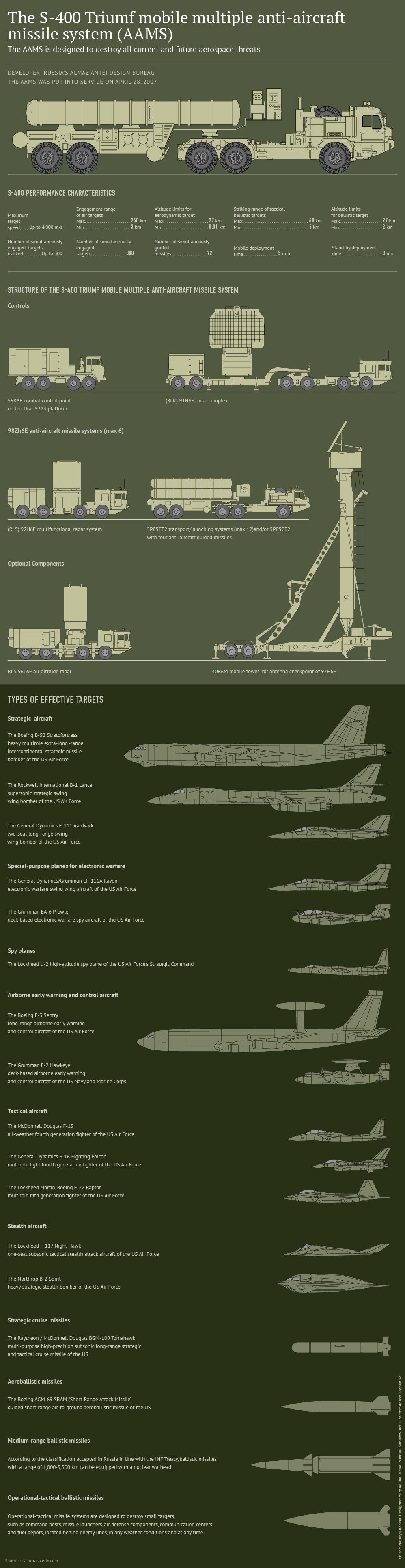 Γραφική ανάλυση των S-400