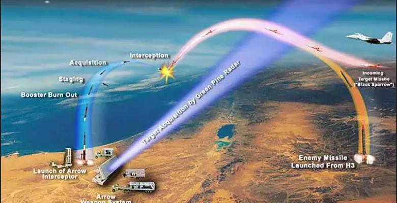 """Το Ραντάρ """"Long Horizon"""" στην Ανατολική Κρήτη σύμφωνα και με ..."""